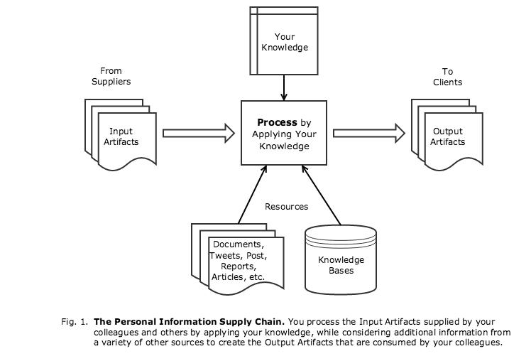 Information Supply Chain